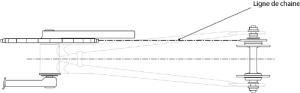 La línea de cadena en una single speed o en una fixie debe ser perfectamente recta