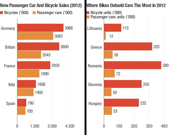 cuadro bicis coches
