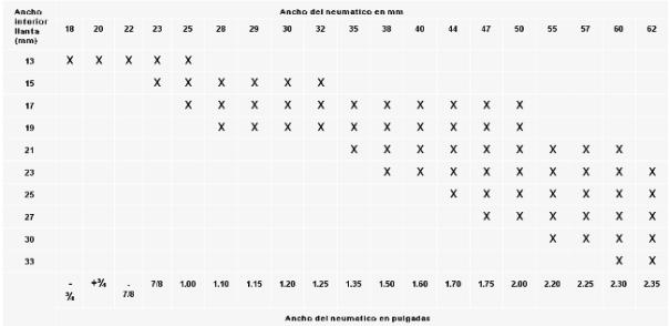 tabla neumaticos