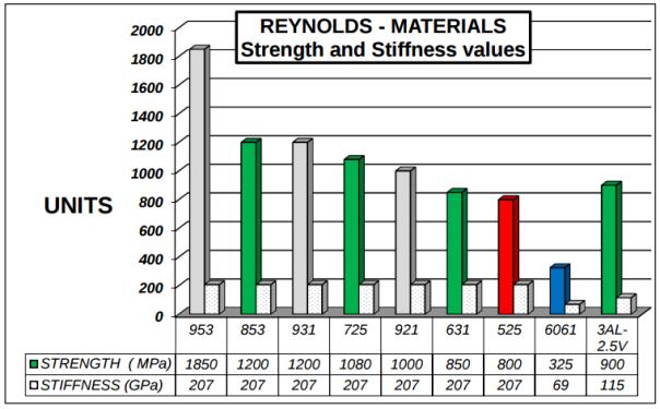Comparativa resistencia y elasticidad de series Reynolds, aluminio y titanio