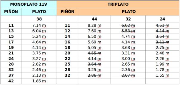 monoplato - tabla